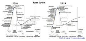 HypeCycle2010_2015